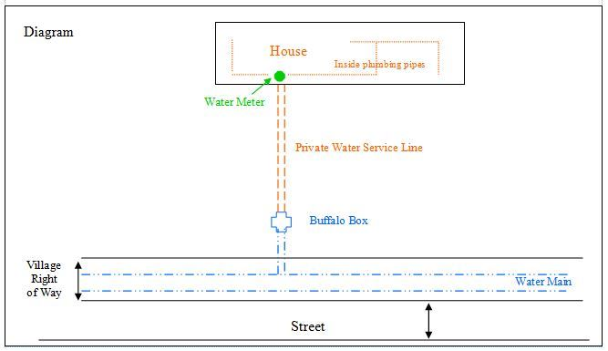 Water Line Maintenance Diagram